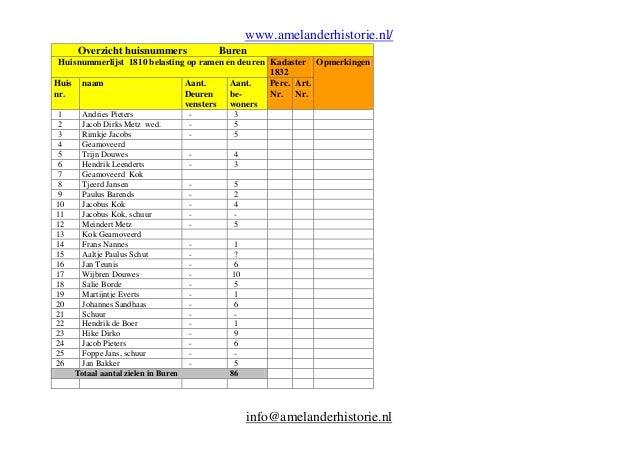 www.amelanderhistorie.nl/ Overzicht huisnummers  Buren  Huisnummerlijst 1810 belasting op ramen en deuren Kadaster Opmerki...