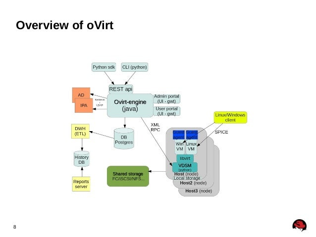 Ovirt And Openstack