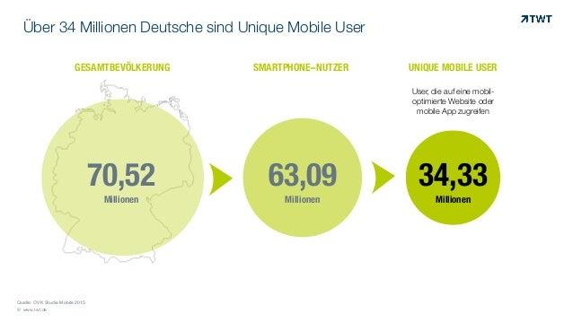 © www.twt.de Über 34 Millionen Deutsche sind Unique Mobile User Quelle: OVK Studie Mobile 2015 70,52 Millionen 63,09 Milli...