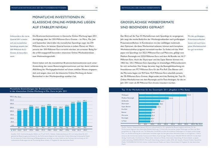 Monatliche Entwicklung der Bruttowerbeinvestitionen                                                                   14  ...