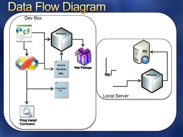 web server vs application server net