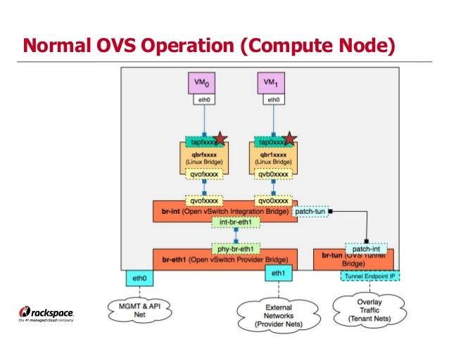 2014 OpenStack Summit - Neutron OVS to LinuxBridge Migration