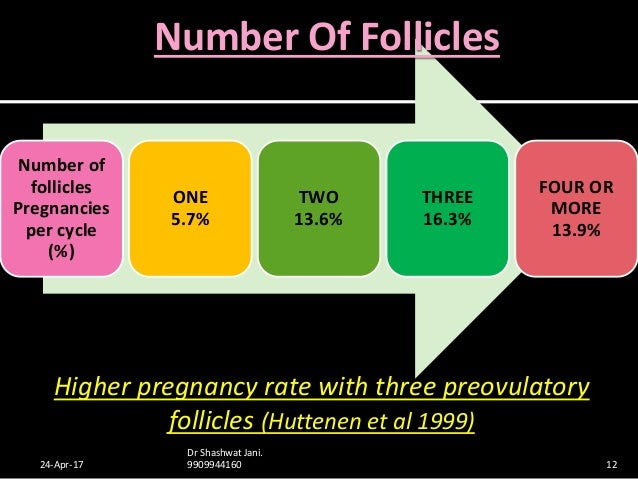 OVULATION INDUCTION FOR IUI BY DR SHASHWAT JANI