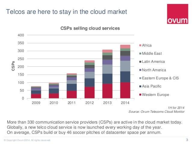 Telcos in the Cloud: A Global Status Report Slide 3