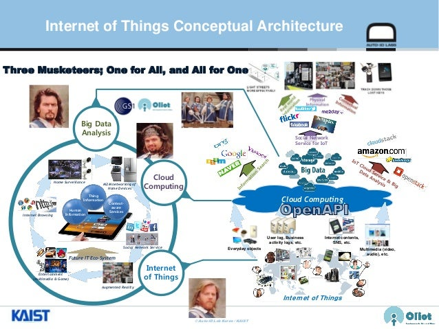... Consumer Electronics Knowledge; 24. © Auto ID Lab Korea / KAIST Slide  24 Internet Of Things Conceptual Architecture ...