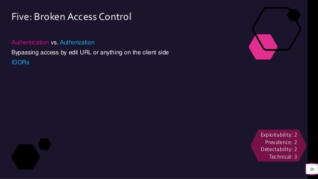 Five: Broken Access Control Authentication vs. Authorization Bypassing access by edit URL or anything on the client side I...