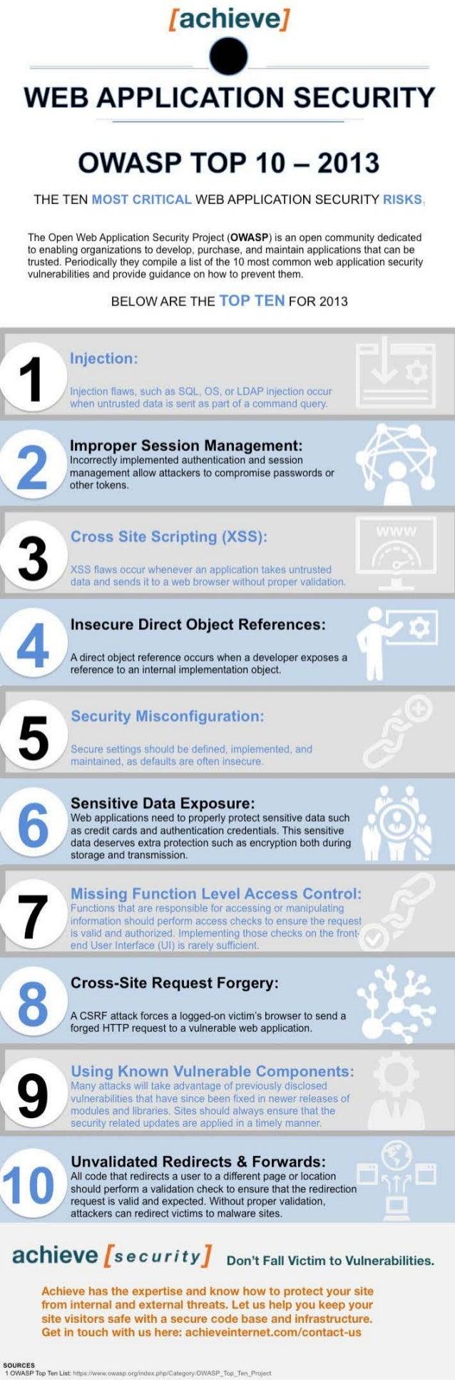 OWASP Web Application Infographic | Achieve Internet