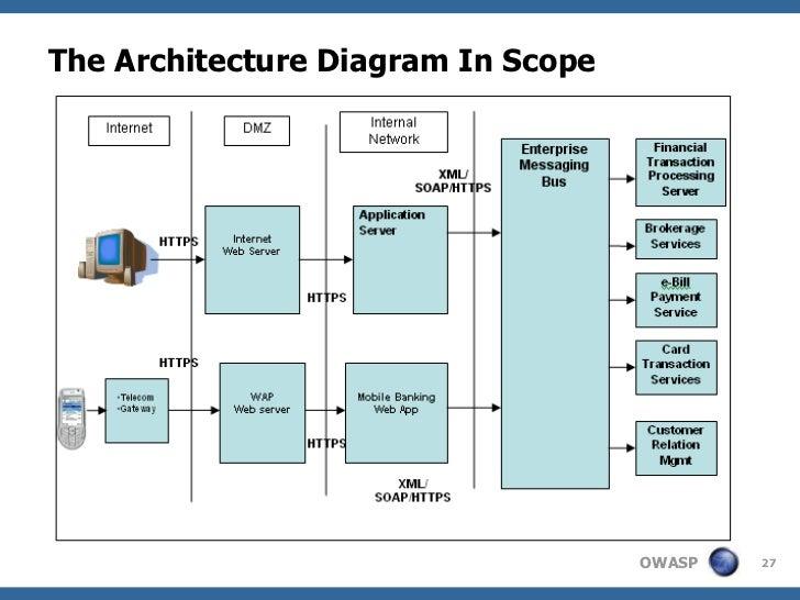 The Architecture Diagram In Scope                                    OWASP   27
