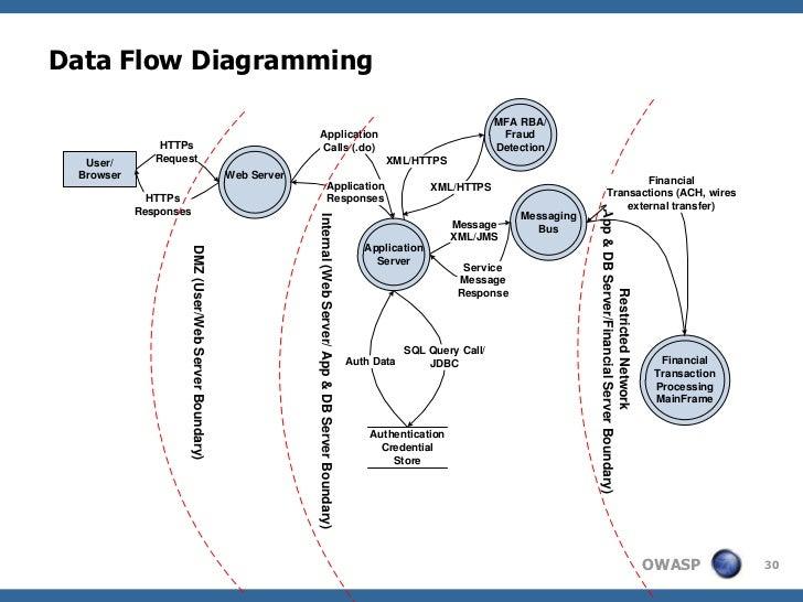 Data Flow Diagramming                                                                                                     ...