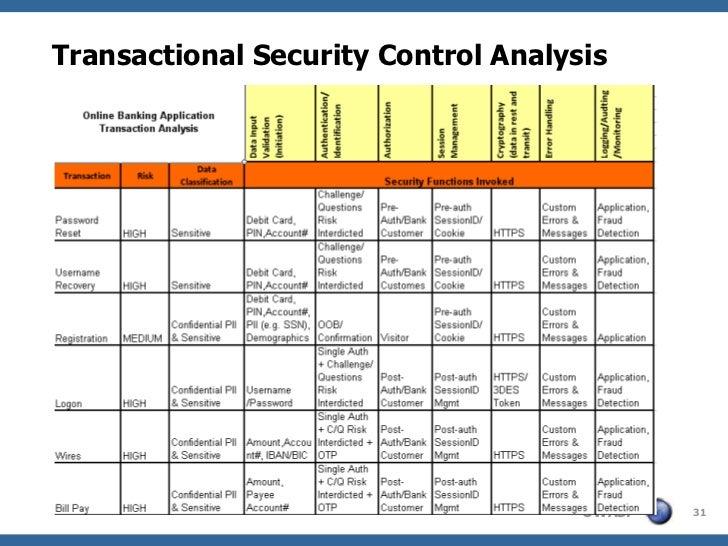 Transactional Security Control Analysis                                     OWASP   31