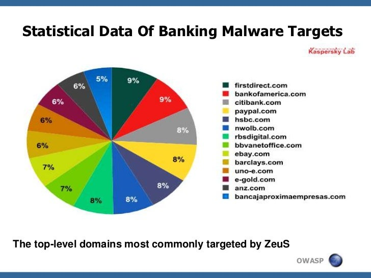 Statistical Data Of Banking Malware Targets     SourceThe top-level domains most commonly targeted by ZeuS                ...