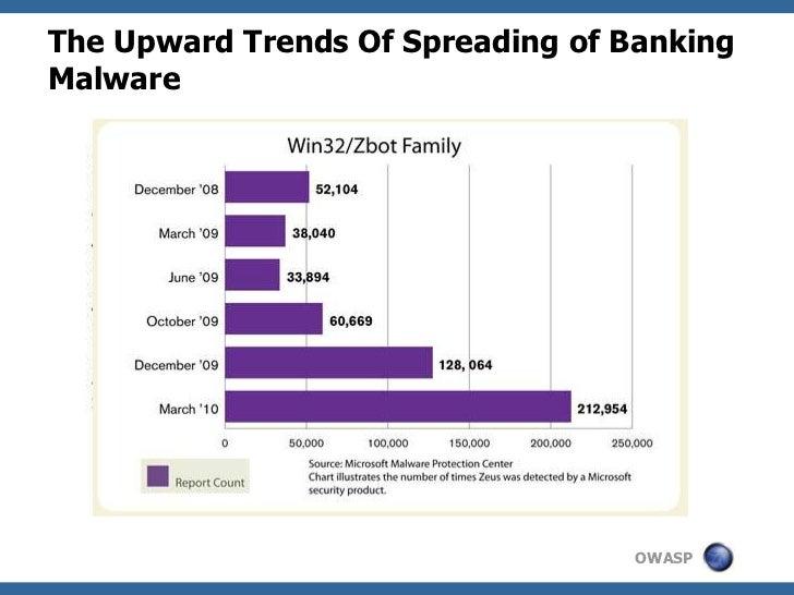 The Upward Trends Of Spreading of BankingMalware                                   OWASP