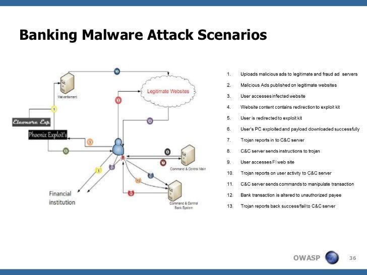Banking Malware Attack Scenarios                                   OWASP   36