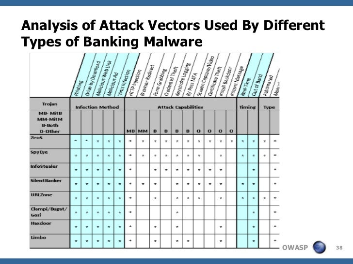 Analysis of Attack Vectors Used By DifferentTypes of Banking Malware                                     OWASP     38
