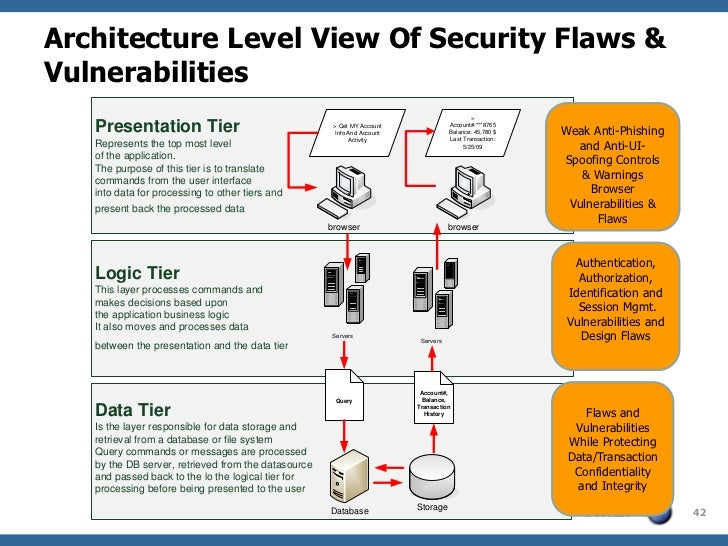 Architecture Level View Of Security Flaws &Vulnerabilities                                                                ...