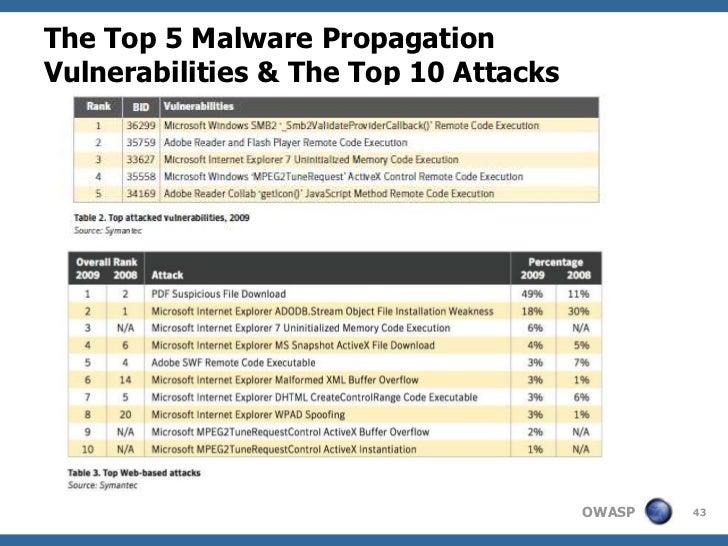 The Top 5 Malware PropagationVulnerabilities & The Top 10 Attacks                                       OWASP   43