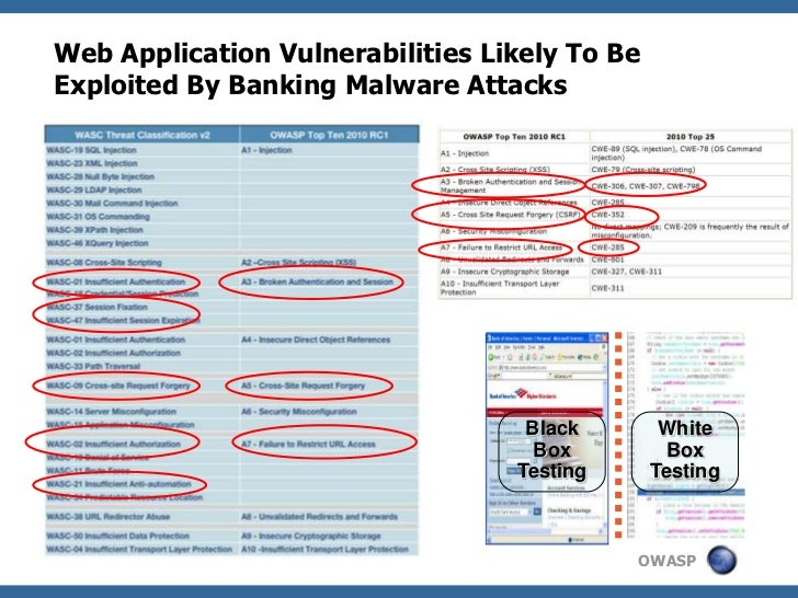 Web Application Vulnerabilities Likely To BeExploited By Banking Malware Attacks                                   Black  ...