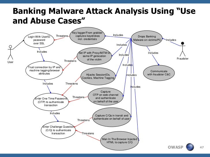 """Banking Malware Attack Analysis Using """"Use   and Abuse Cases""""                                          Key logger/From gra..."""