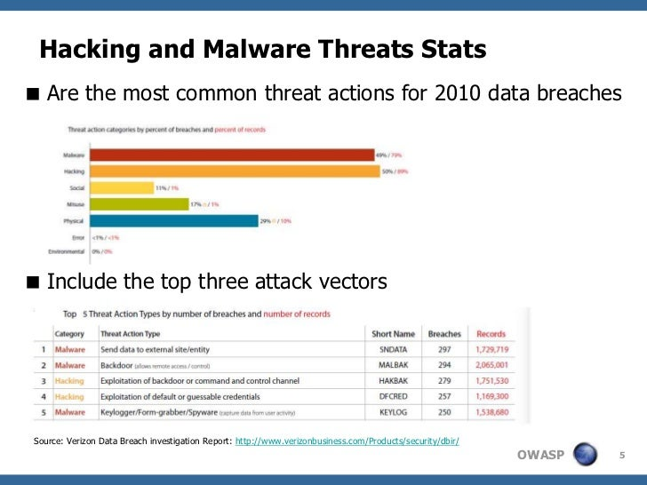 Hacking and Malware Threats Stats Are the most common threat actions for 2010 data breaches Include the top three attack...