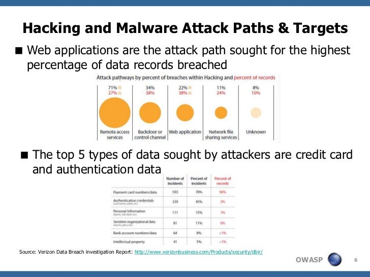 Hacking and Malware Attack Paths & Targets Web applications are the attack path sought for the highest  percentage of dat...