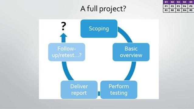 A full project? S1 S2 S3 S4 S5 P1 P2 P3 P4 P5 R1 R2 R3 R4 R5