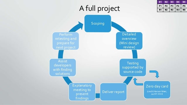 A full project Scoping Detailed overview (Mini design review) Testing supported by source code Deliver report Explanatory ...