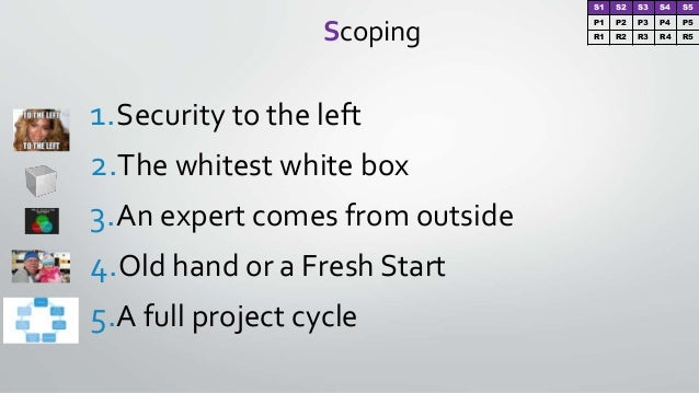Scoping 1.Security to the left 2.The whitest white box 3.An expert comes from outside 4.Old hand or a Fresh Start 5.A full...