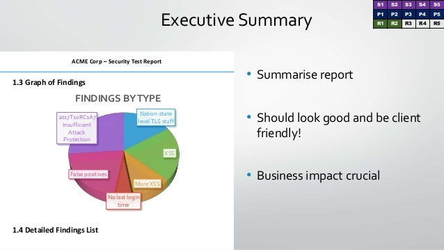 Executive Summary 1.3 Graph of Findings 1.4 Detailed Findings List ACME Corp – Security Test Report Nation-state levelTLS ...