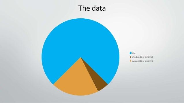 The data Sky Shady side of pyramid Sunny side of pyramid