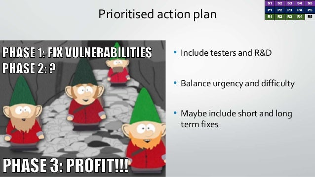 Prioritised action plan • Include testers and R&D • Balance urgency and difficulty • Maybe include short and long term fix...