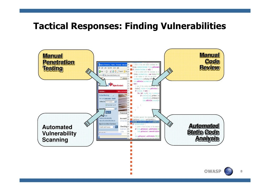 Software Security Initiative And Capability Maturity Models