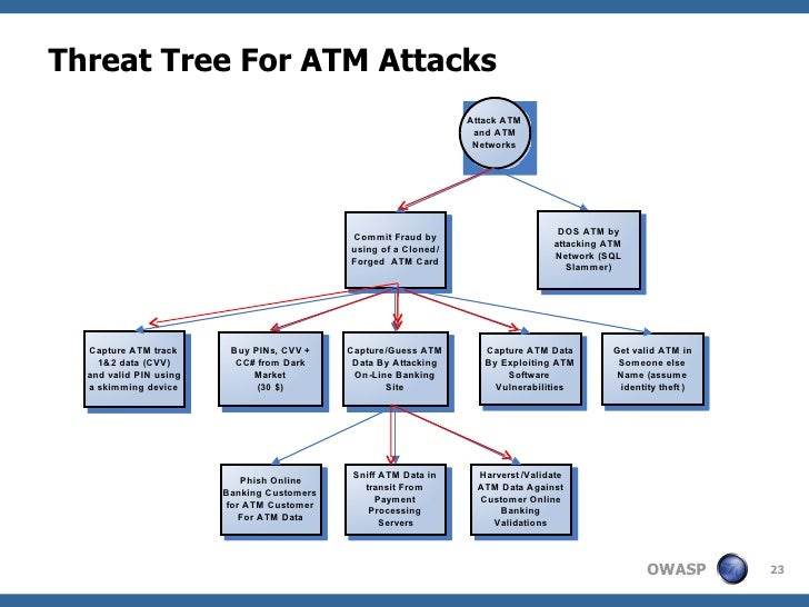 attack tree model analysis of security breaches 2   data breach response guide  of data breaches 3  information security officer (ciso) with enterprise-wide.