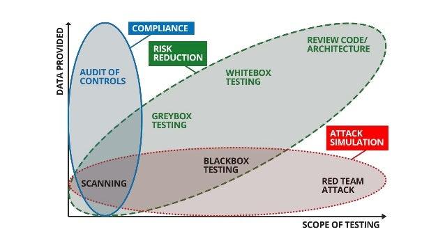 В чому різниця між тестами на проникнення, аудитами, та іншими послугами з кібербезпеки Slide 2