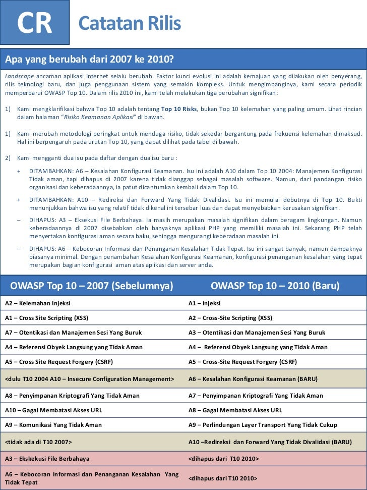 Owasp Internet Of Things Project: OWASP Top 10_-_2010_Final_Indonesia_v1.0.1