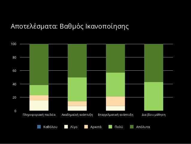 Αποτελέσματα: Βαθμός Ικανοποίησης10080604020 0      Πληροφοριακή παιδεία   Ακαδημαϊκή ανάπτυξη   Επαγγελματική ανάπτυξη   ...