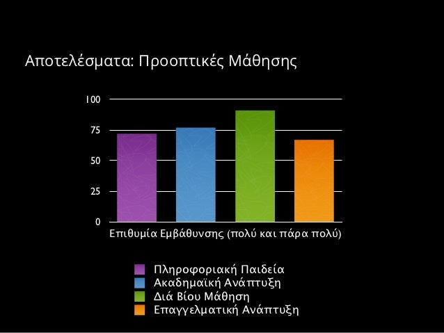 Αποτελέσματα: Προοπτικές Μάθησης       100        75        50        25         0             Επιθυμία Εμβάθυνσης (πολύ κ...