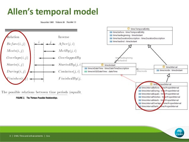 Allen's temporal model OWL-Time and enhancements | Cox3 |
