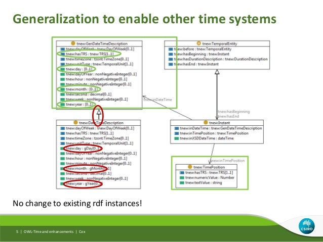 Generalization to enable other time systems OWL-Time and enhancements | Cox5 | No change to existing rdf instances!