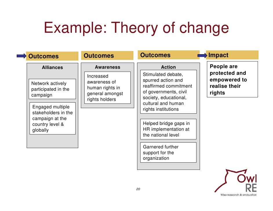 Evaluating communication programmes products and campaigns training 20 example theory of change pronofoot35fo Choice Image
