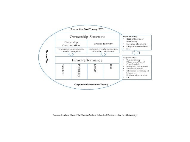 ownership structure and firm performance literature review The impact of corporate governance on firm performance: evidence from  literature review  but a positive influence of ownership structure and performance the .