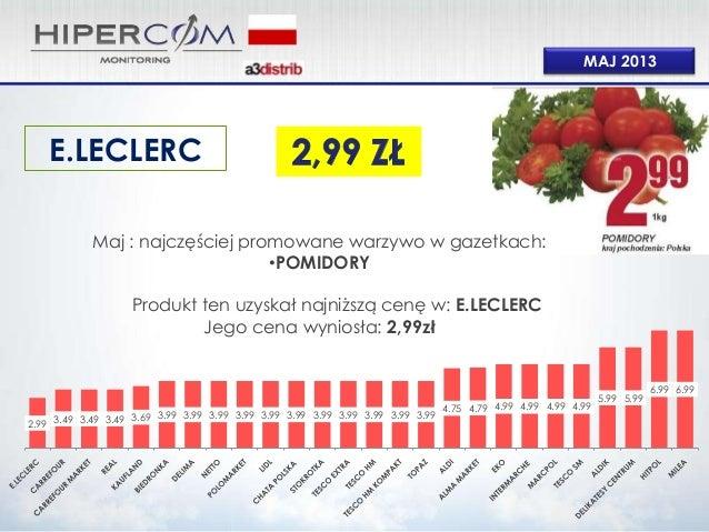 MAJ 2013Maj : najczęściej promowane warzywo w gazetkach:•POMIDORYProdukt ten uzyskał najniższą cenę w: E.LECLERCJego cena ...