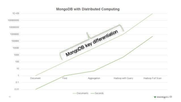 Big Data Analytics 3: Machine Learning to Engage the