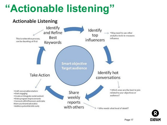 """""""Actionable listening""""  Page 17"""