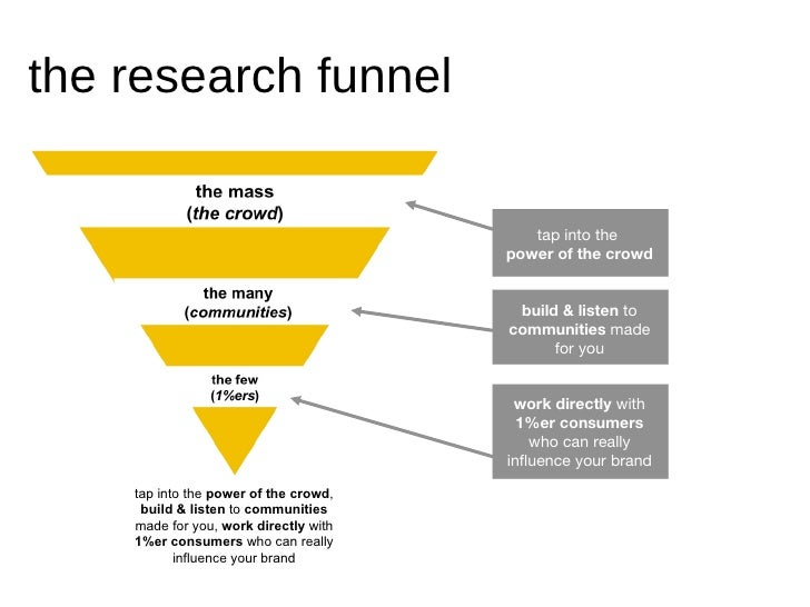 the funnel approach writing a business