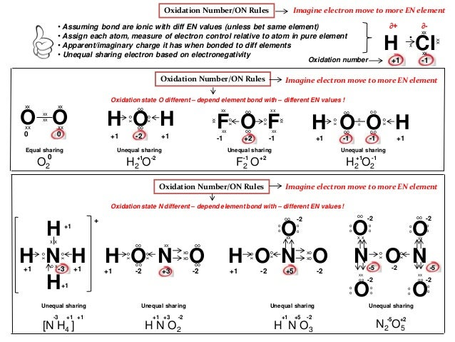 assign oxidation states )cchieh@uwaterlooca oxidation states skills to develop assign an oxidation state (or oxidation number) to an atom in a molecule or ion describe oxidation and reduction reaction in terms of oxidation state change.