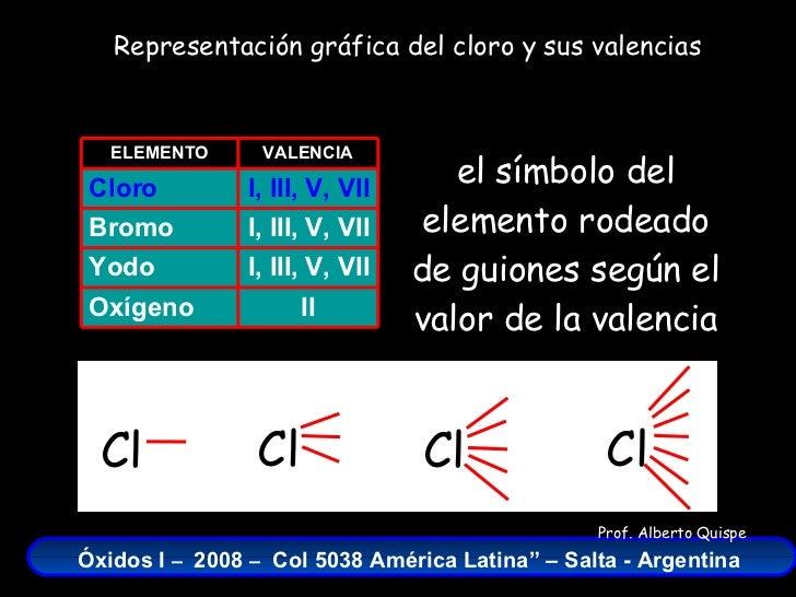 Oxidos del cloro frmulas nombres y ecuaciones qumicas urtaz Choice Image