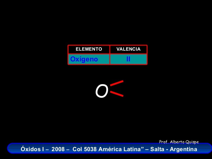 Oxidos del cloro frmulas nombres y ecuaciones qumicas ii oxgeno valencia elemento o urtaz Choice Image