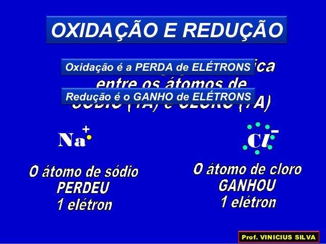 OXIDAÇÃO E REDUÇÃO ClNa + – Oxidação é a PERDA de ELÉTRONS Redução é o GANHO de ELÉTRONS Prof. VINICIUS SILVA