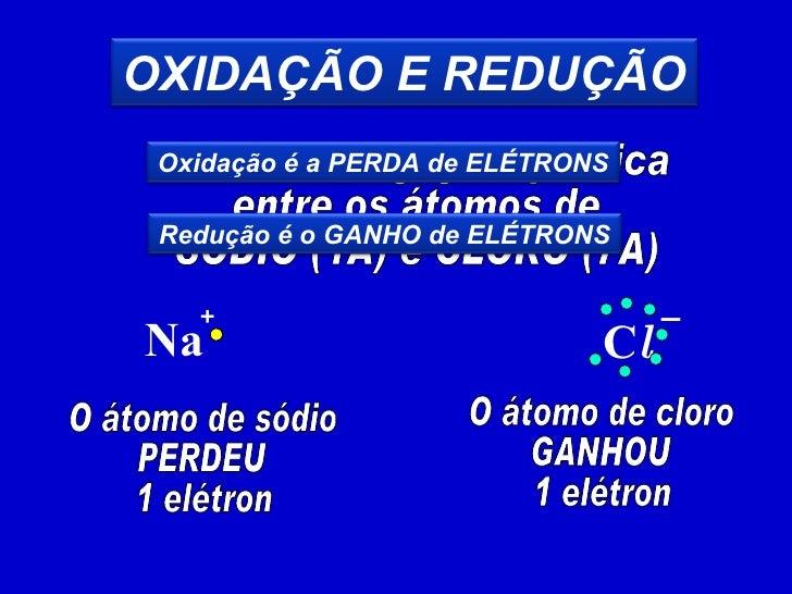 Observe a ligação química entre os átomos de SÓDIO (1A) e CLORO (7A) C l Na + – O átomo de sódio PERDEU 1 elétron O átomo ...