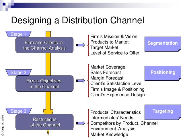 critique distribution channel profitability Single- versus multi-channel distribution strategies in the german life insurance market lucinda trigo gamarra christian growitsch† abstract until its liberalization in 1994, exclusive agents dominated the distribution of insurance products.